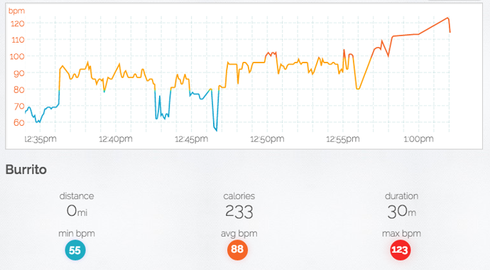 Cardiogram Heart Rate Apple Watch App