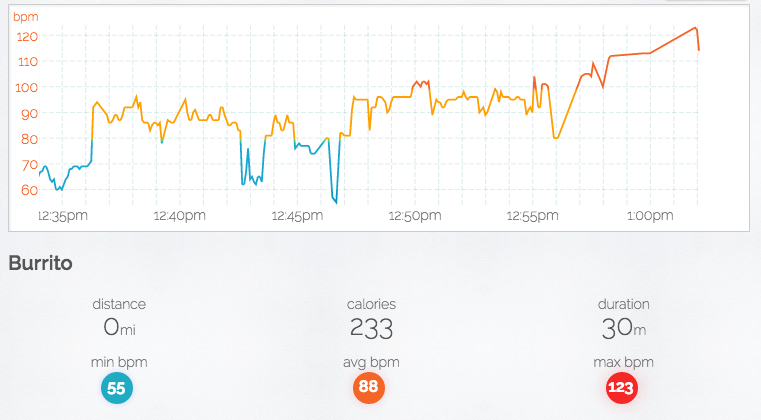 Cardiogr Is Heart Rate Analytics For Applewatch And Androidwear